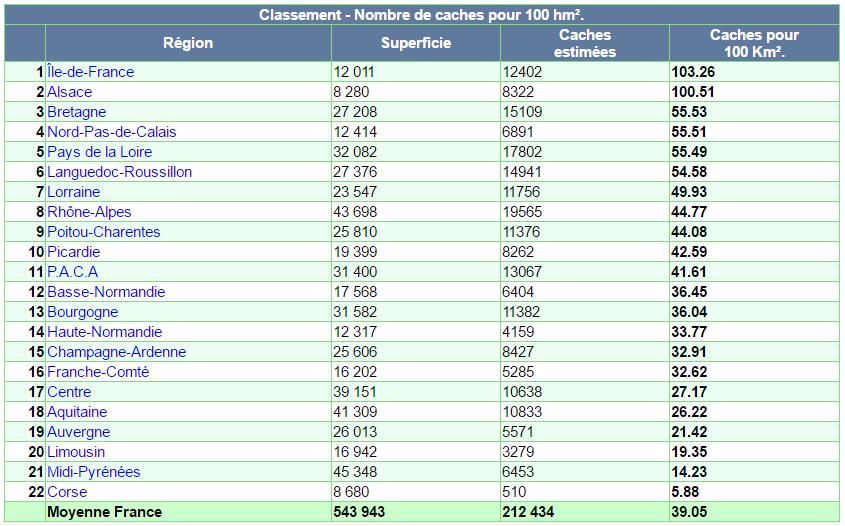Statistiques des caches par région